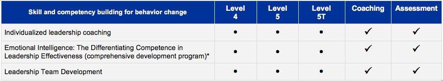 Leadership Development Table
